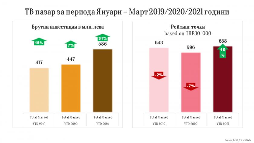 Телевизионната реклама през март е над нивата от 2019 и 2020 година