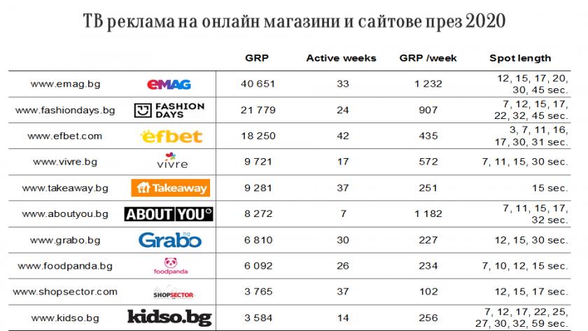 Българите пазаруват онлайн – каквото видят по телевизията