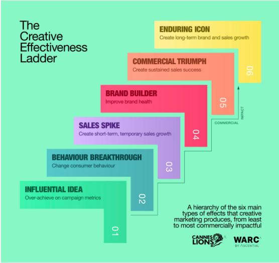 7 съвета как да се изкачвате по стълбата на творческата ефективност