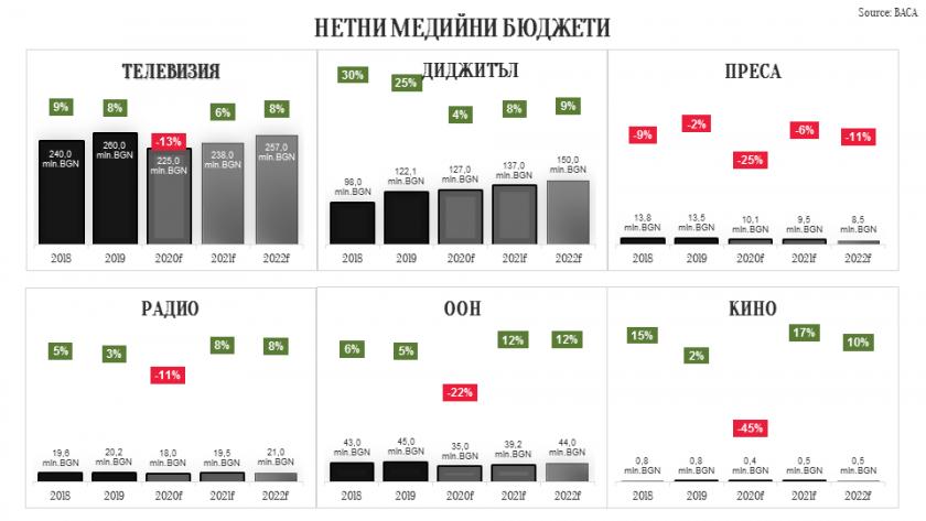 Прогнозите на БАКА за рекламния пазар в България и световните тенденции