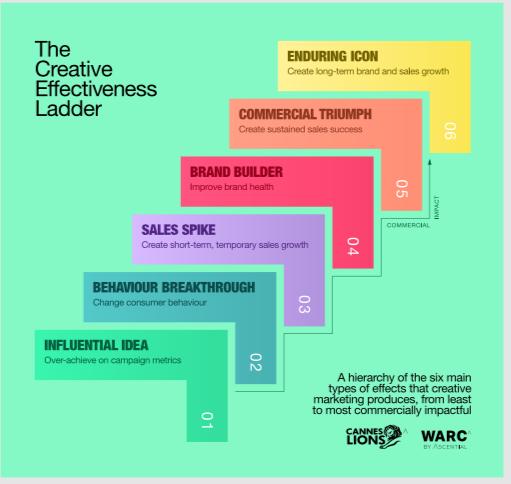 Стълбата на творческата ефективност
