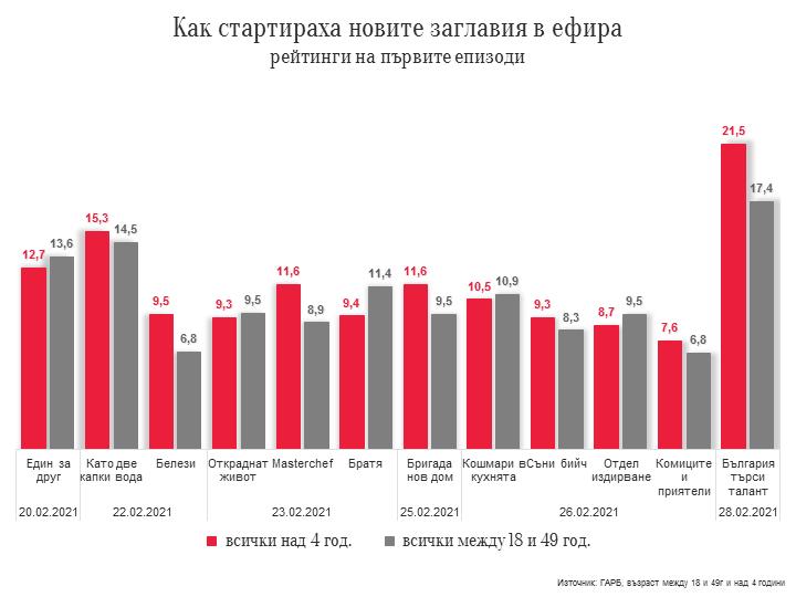 """телевизионен сезон , """"България търси талант"""""""