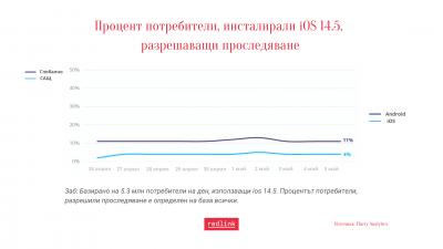Само един от десет потребители на iOS 14.5 разрешава проследяване