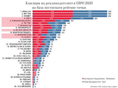 Българските рекламодатели на ЕВРО 2020