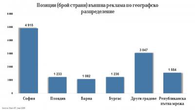 Външната реклама в България най-после ще се измерва
