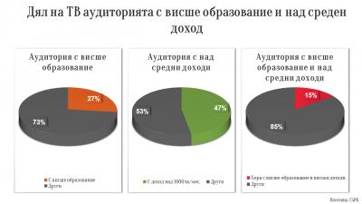 Телевизия на средната класа в България
