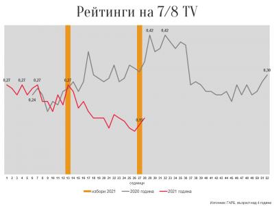 Слави Трифонов, телевизия 7/8 и изборите