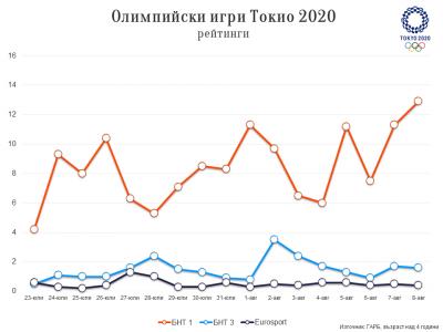 Рейтинги и телевизионно отразяване на Олимпиадата в Токио