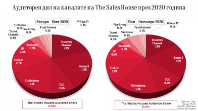 The Sales House поема продажбата на рекламното време на Cartoon Network в България