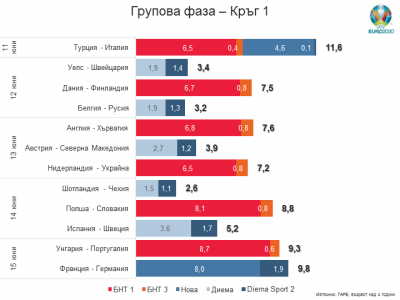 Рейтингите на ЕВРО 2020 в груповата фаза