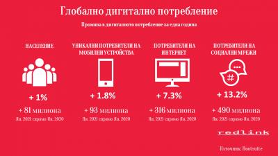 Дигиталното потребление през 2020 – нито помен от криза
