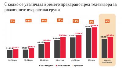 """Медиите през 2021 – възход на """"домашните"""" медии"""