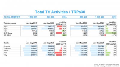 Инвестициите за реклама през май – пореден силен месец
