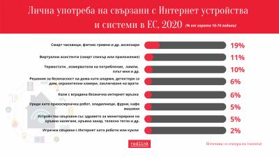 Eurostat: Една пета от гражданите на ЕС използват интелигентен аксесоар
