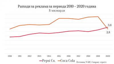 Coca Cola с намаление на рекламните инвестиции и приходите, Pepsi Co - обратното
