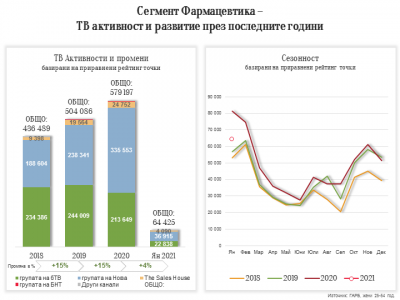 Рекламата на фармацевтични продукти в България – какво се промени за 10 години
