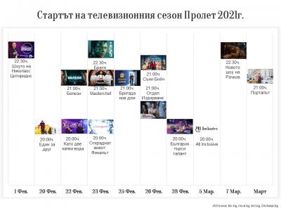 Какво и кога очакваме в телевизионния сезон Пролет 2021
