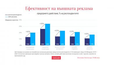Външната реклама увеличава онлайн активностите с 63%