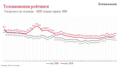 Седмица 42 – колко телевизия гледат българите